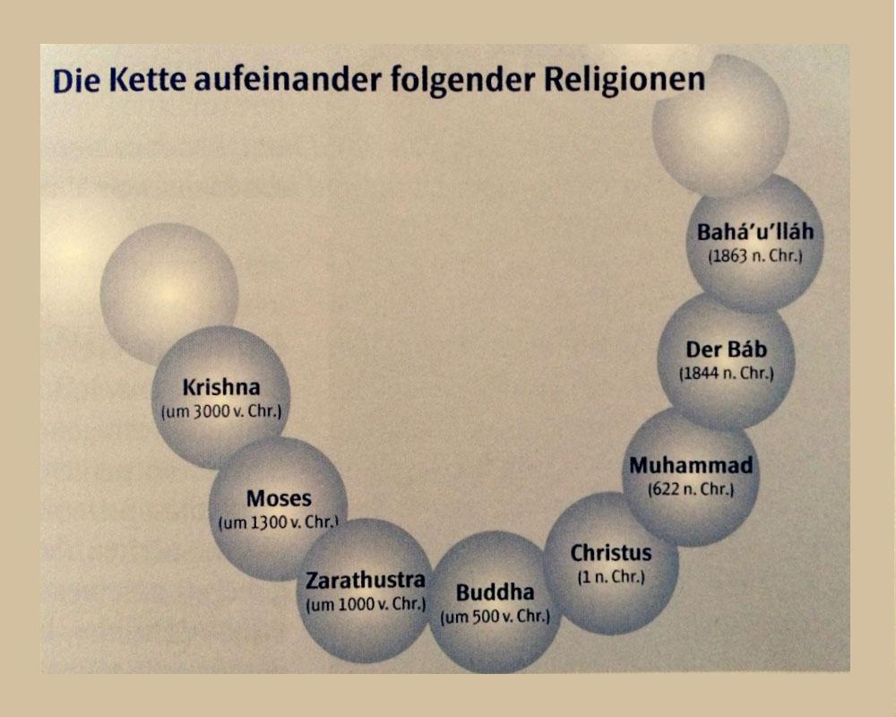 Bildquelle: Die Bahá'í Religion - Ein Überblick